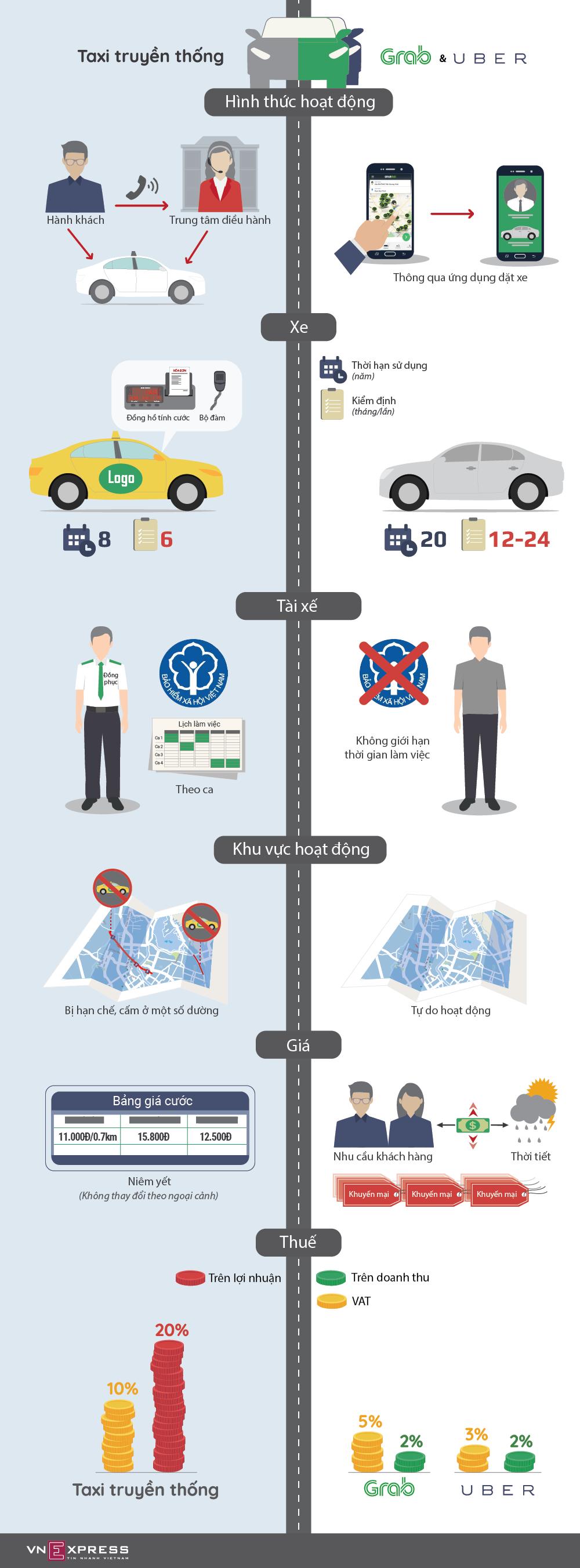 Taxi truyền thống chịu điều kiện kinh doanh khác Uber, Grab thế nào
